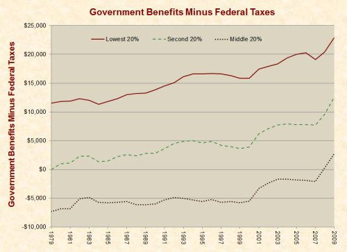 government_benefits_minus_federal_taxes_1979-2009