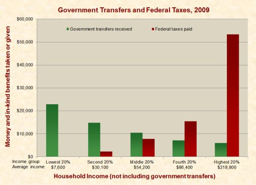 government_transfers_and_federal_taxes_2009