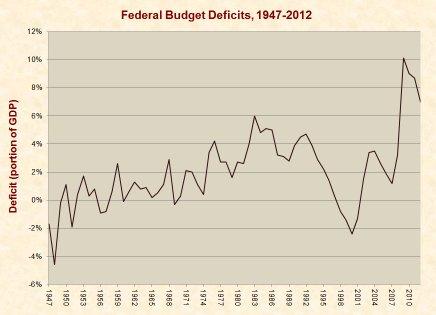 federal_budget_deficits_1947-20121