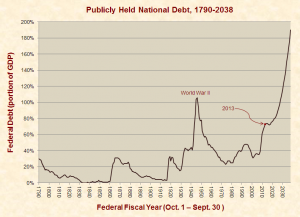 publicly_held_federal_debt_1790-2038