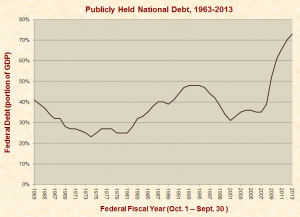 publicly_held_federal_debt_1963-2013