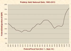 publicly_held_federal_debt_1963-2013