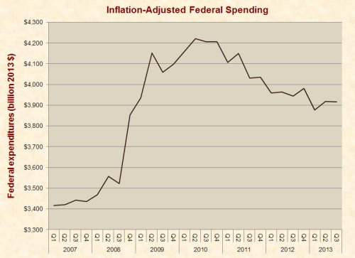 inflation_adjusted_federal_spending_2007-2013