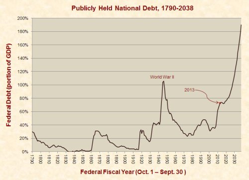 publicly_held_federal_debt_1790-2038
