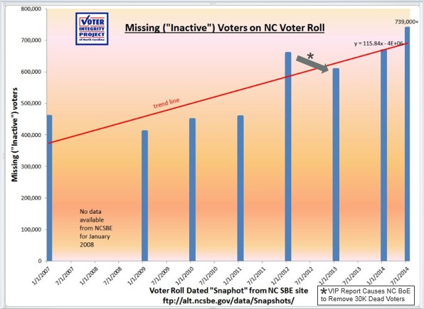 Missing-voter-graph
