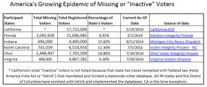 Missing-voter-states-300x127