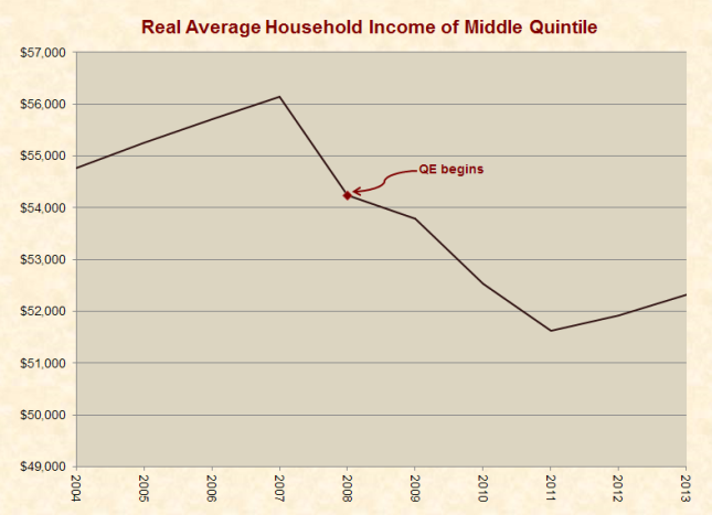 middle_class_household_income_2004-2013-small