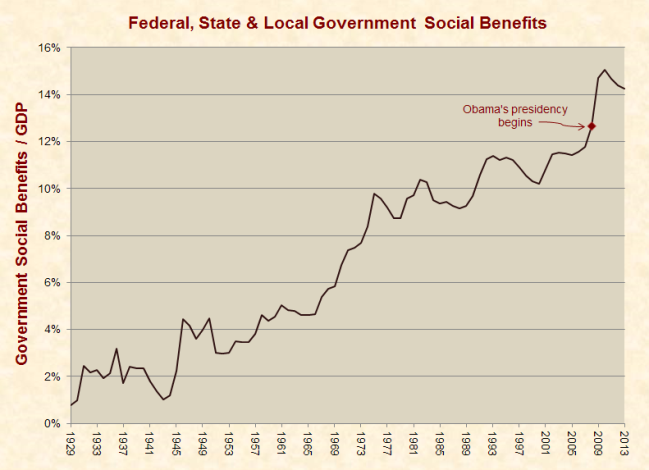 social_benefits_gdp_1929-2013-small