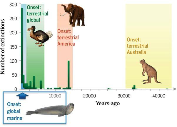 extinctions_ancient_modern
