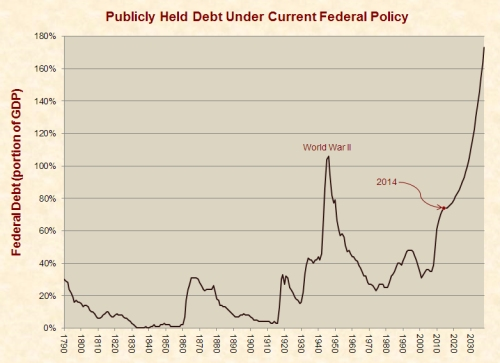 publicly_held_debt_1790-2039