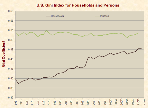 gini_households_persons_1967-2013