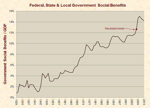 social_benefits_recession_note_1929-2013