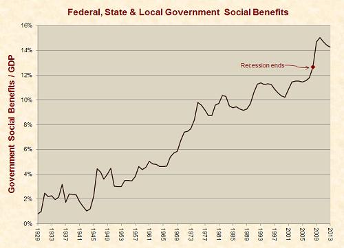 social_benefits_recession_note_1929-2013